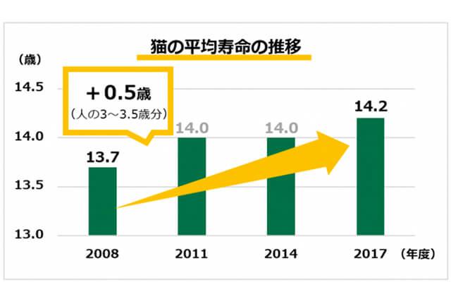 日本の猫の高齢化(平均寿命が伸びているグラフ)