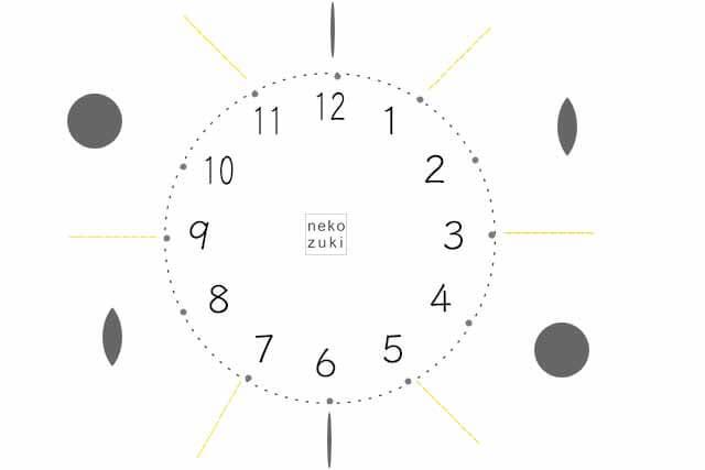 ねこの目時計
